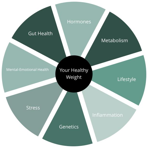 hormones, weight loss, inflammation, genetics weight loss,